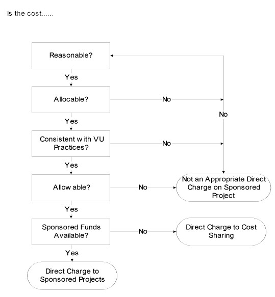 direct cost flowchart